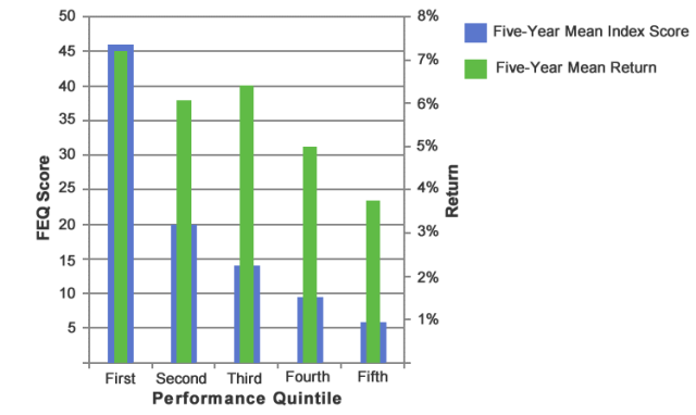 Fiduciary Effectiveness Quotient (FEQ) Scores and Investment Returns by Quintile
