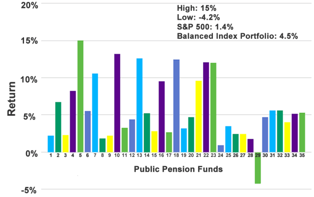 Public Pension Funds Five-Year Average Returns, 2008–2012
