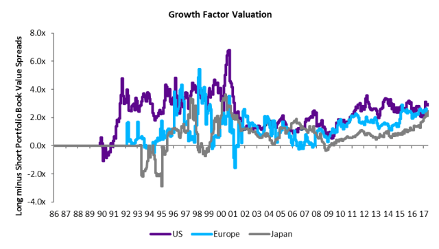 Growth_Factor_Valuation