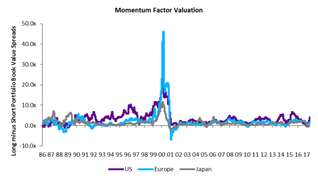 Momentum_Factor_Valuation