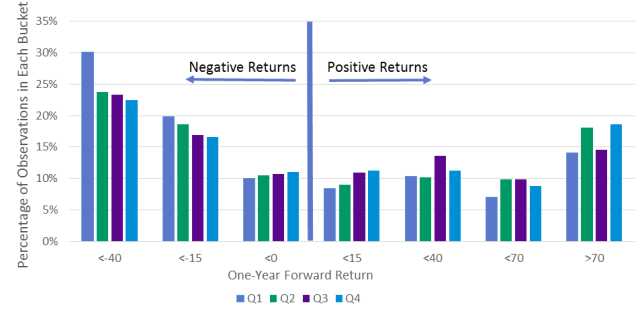 Distribution of Returns by Hedge Fund Ownership