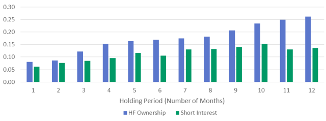 Holding Period Effect on Information Coefficient