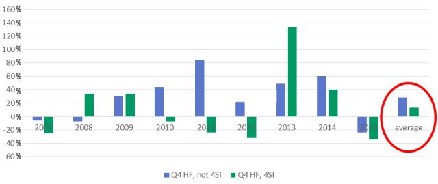 One-Year Average Forward Return