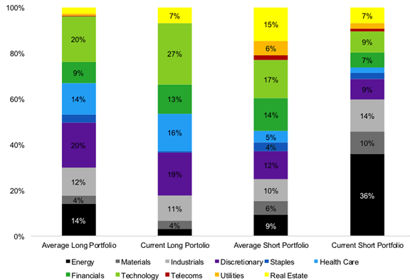The Growth Factor: Sector Breakdown