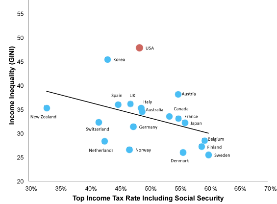 Income Inequality and Top Income Tax Rates by Country