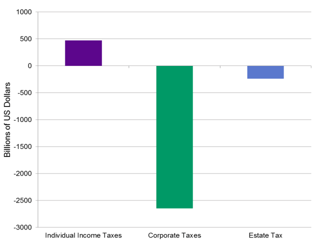 Cumulative Effects of Proposed Tax Changes on the US Budget, 2018–2017