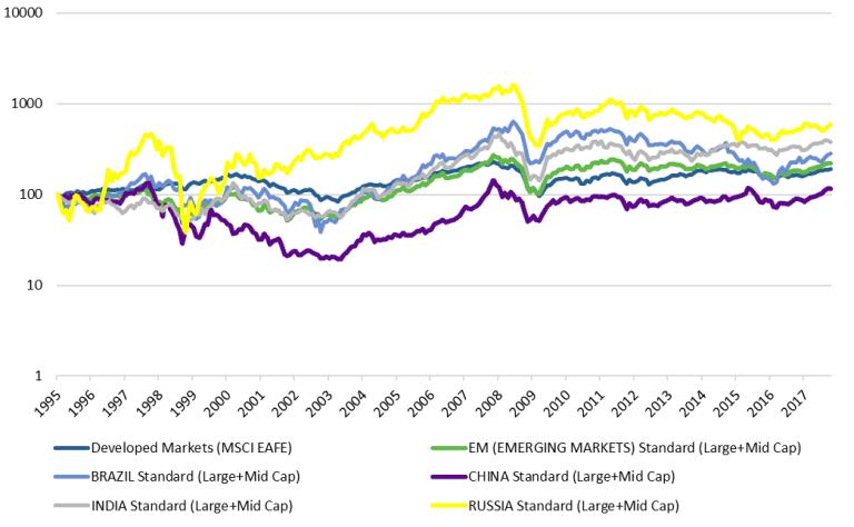 Developed vs Emerging Market Equities - graph, source MSCI