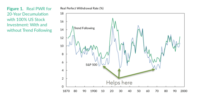 Real PWR for 20-Year Deculumalation with 100% US Stock Investment: WIth and without Trend Following