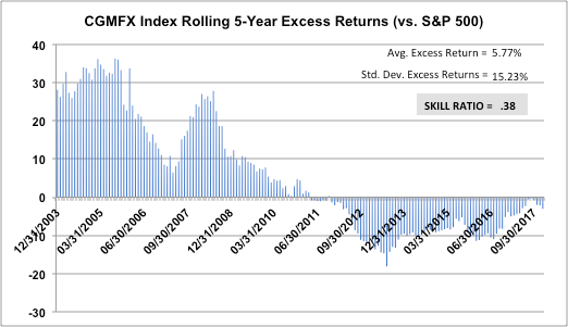CGMFX-Index-Rolling-5-Year-Excess-Returns-vs-SandP-500-vs-Skill-Ratio