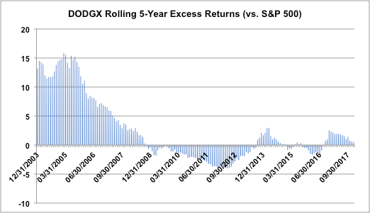 DODGX-Rolling-5-Year-Excess-Returns-S-and-p-500