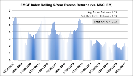 EMGF Index Rolling 5-Year Excess Returns (vs. MSCI EM)