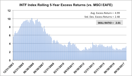 INTF Index Rolling 5-Year Excess Returns (vs. MSCI EAFE)