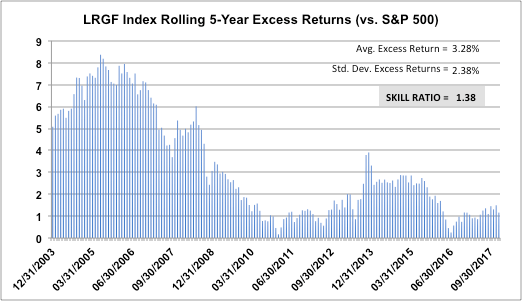 LRGF Index Rolling 5-Year Excess Returns (vs. S&P 500)