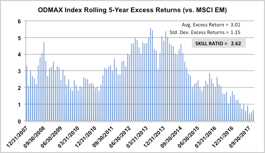 ODMAX Rolling 5-Year Excess Returns (vs. MSCI EM)