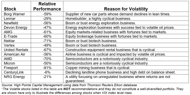 Selected Volatile Stocks