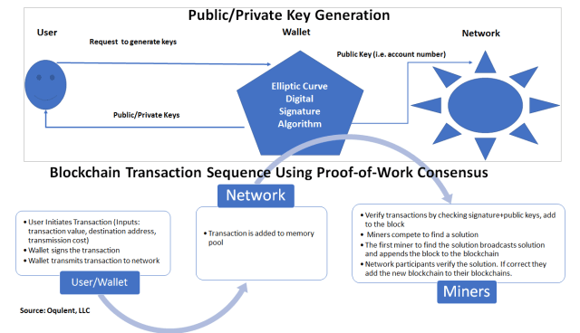 Public Private Key Generation
