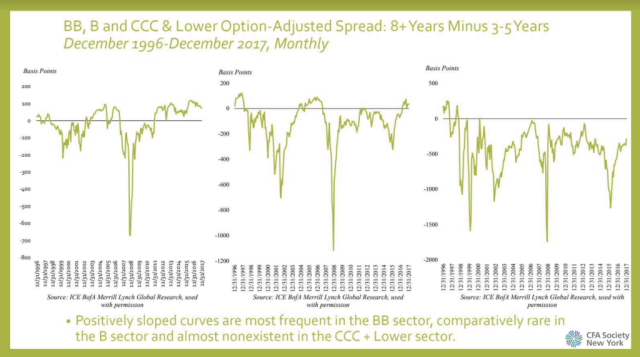 BB, B, and CCC and Lower-Option Spreads