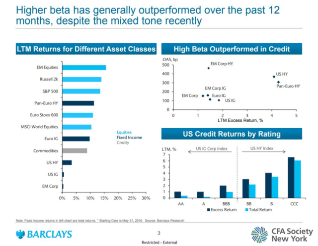 Higher Beta Has Generally Outperformed over the Last 12 Months
