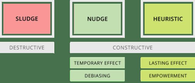Sludge-Nudge-Heuristic Chart