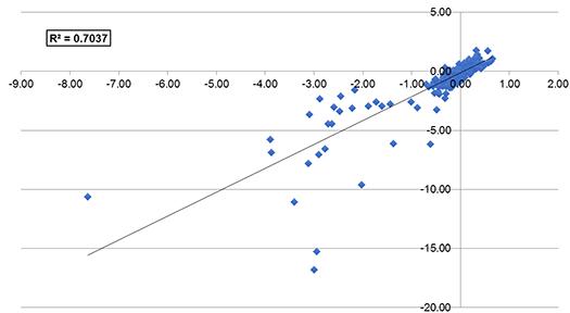 US Large-Cap Mutual Funds, 1999–2017