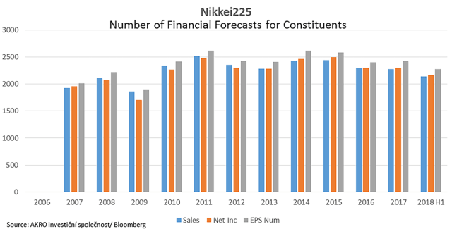 Nikkei 225 Total Forecasts
