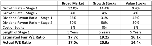 Fair Valuation Assumptions: Growth vs. Value Stocks