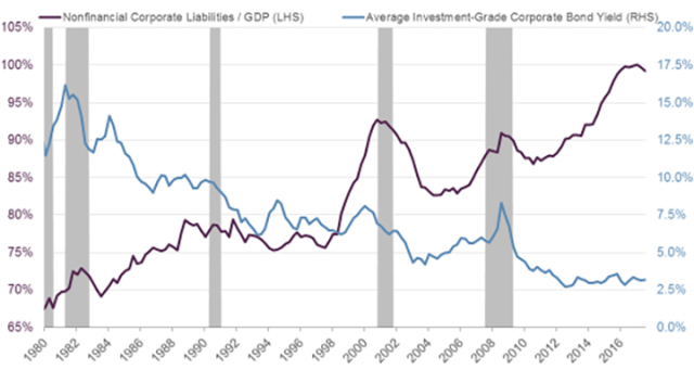 Ratio of US Nonfinancial Corporate Liabilities to GDP and Average Investment-Grade Corporate Bond Yields
