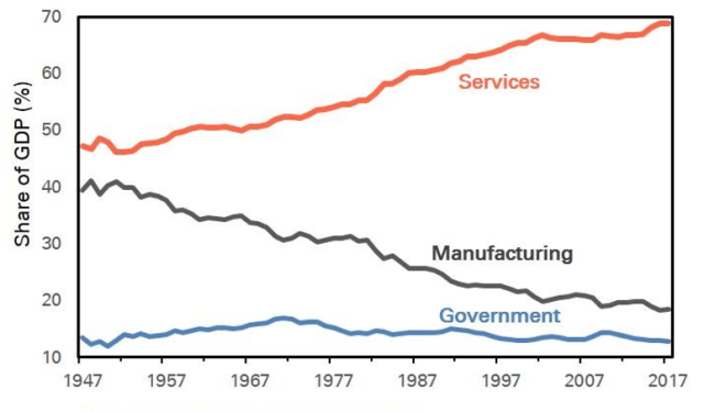 The US Economy's Transition from the Industrial to the Information Era