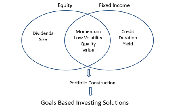 Factor Investing Chart Fixed Income