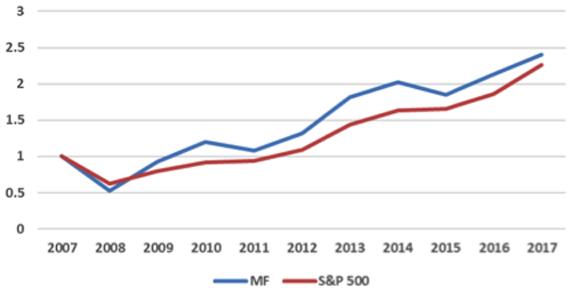 Top 30 MF Stocks vs. S&P 500, 2008–2017