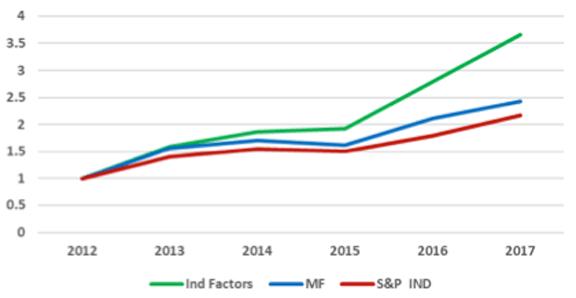 IndustrialSector, Optimal Factors, 2013–2017**