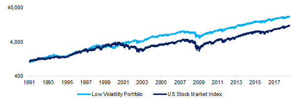 Low-Volatility Strategy, US Stock Market