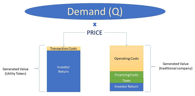 Utility Token: Value Transfer
