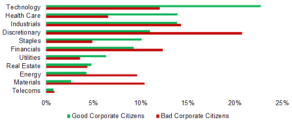 Citizenship ESG Factor: Breakdown by Sectors