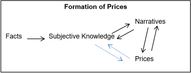 Formation of Prices