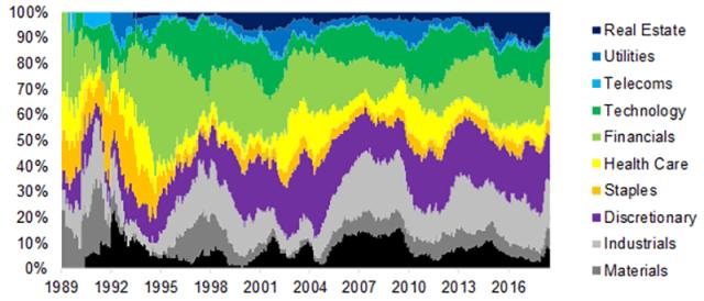 GARP Stocks: Breakdown by Sector