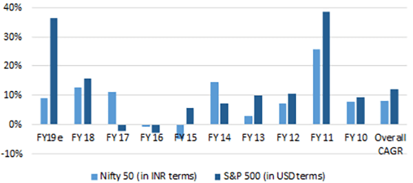 The NIFTY 50 vs The S&P 500: YoY EPS Growth