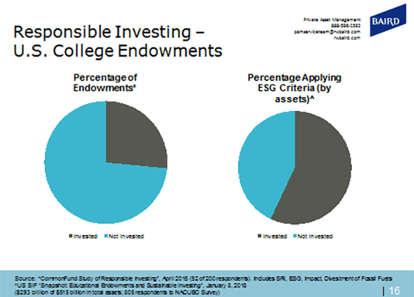 College Endowments Investing in SRI/ESG