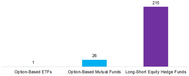 Option-Based Strategies vs. Long-Short Equity Hedge Funds: AUM ($bn), 2018