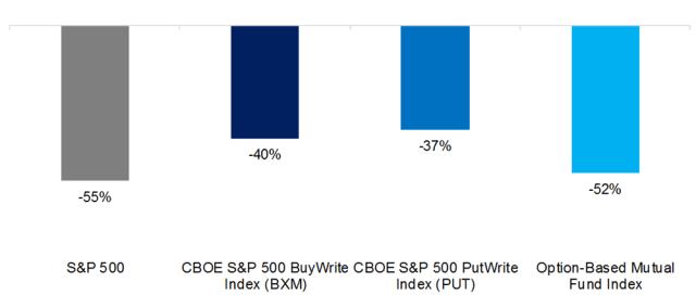 Option-Based Strategies vs. The S&P 500: Maximum Drawdowns, 1998–2018