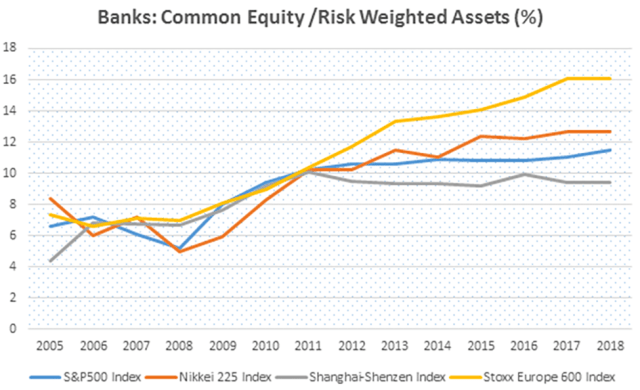 Banks Common Equity/Risk-Weighted Assets (%)