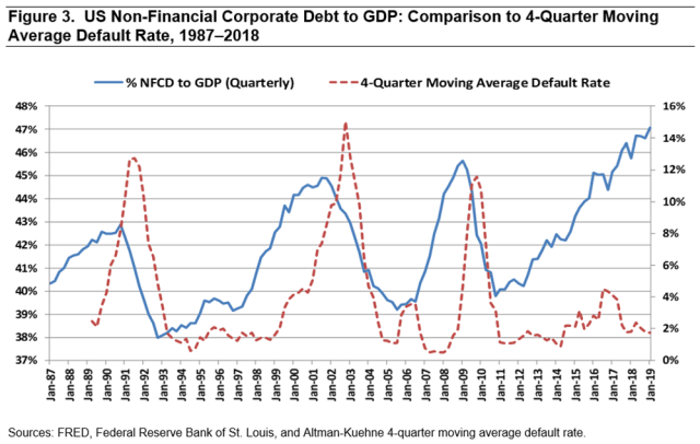 Figure 3.  US Non-Financial Corporate Debt to GDP: Comparison to 4-Quarter Moving Average Default Rate, 1987-2018 (In Percent)