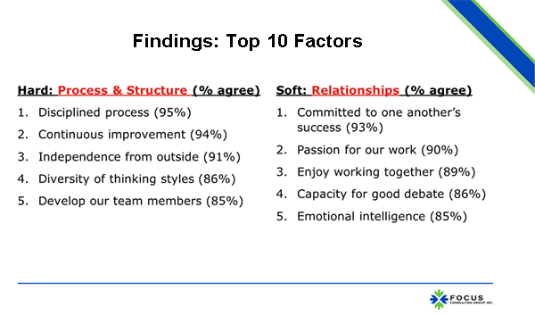 Findings: Top 10 Factors