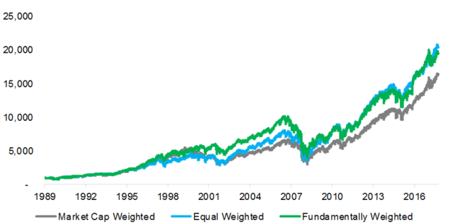 US Stock Market: Traditional vs. Non-Traditional Indexing