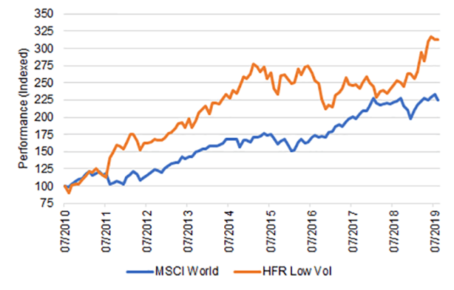 MSCI World vs. HFR Low Vol Risk Premium Index