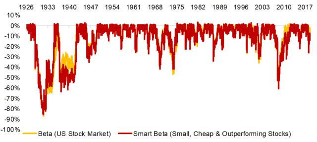 Max Drawdowns of a Smart Beta Portfolio in the US Stock Market