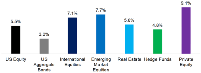 Bar graph depicting  Asset Manager Capital Market Assumptions: Expected Annualized Returns, 2019