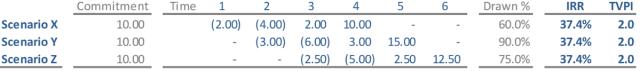 Private Equity Return Chart Scenario 1