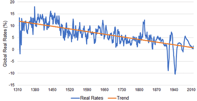 Chart depicting The Long-Term Declining Trend in Real Interest Rates