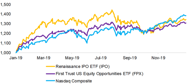 Chart showing US IPO Performance in 2019